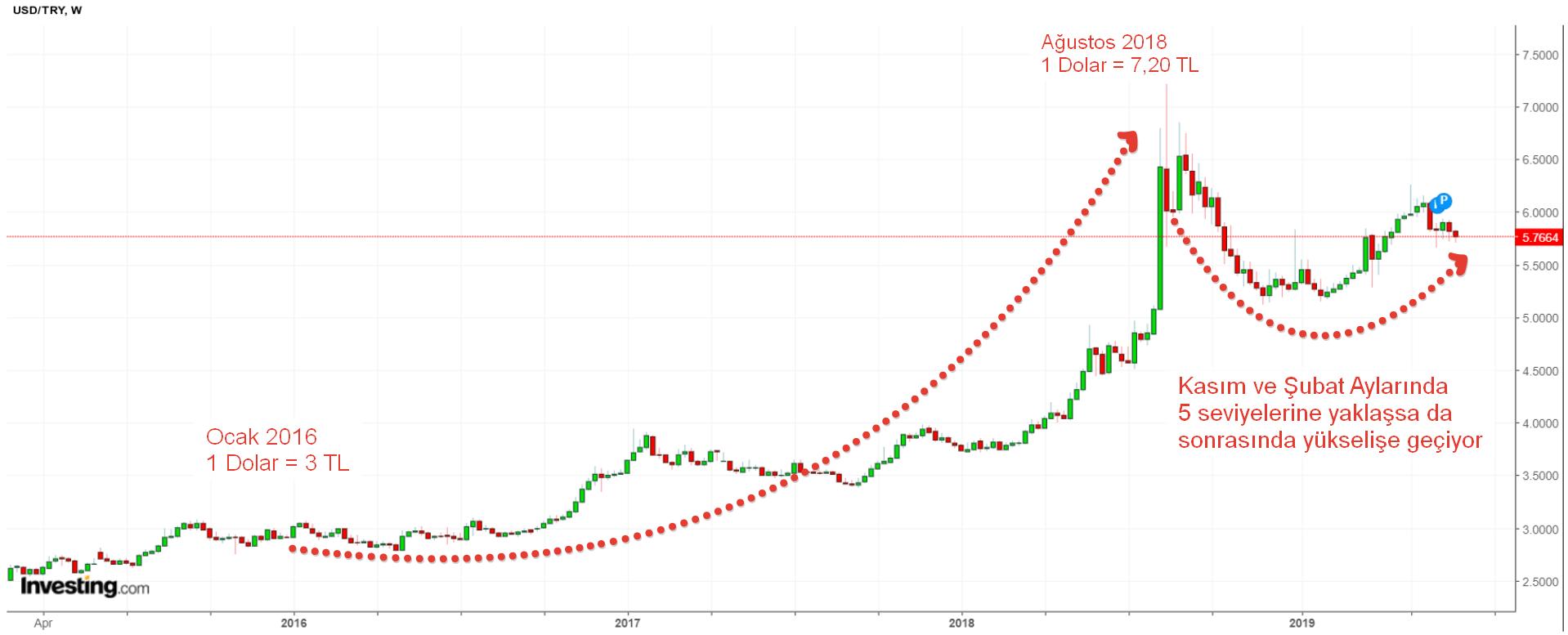 dolar grafik